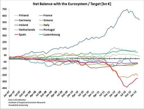 Il debito e il saldo di Target 2