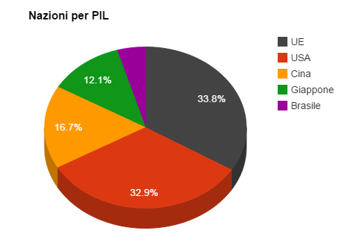 UE nella classifica per PIL