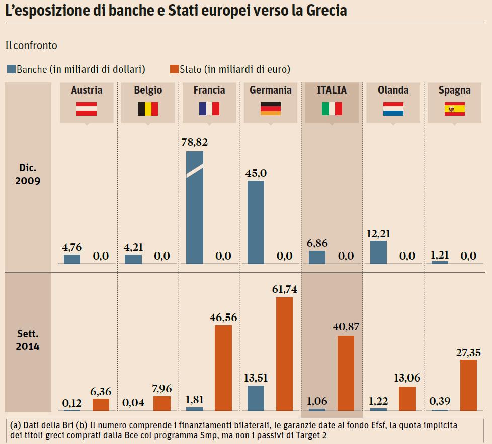 Esposizione in Grecia da parte delle banche